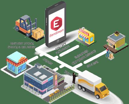 Distributor Sales Force App - GoFrugal EarnSmart
