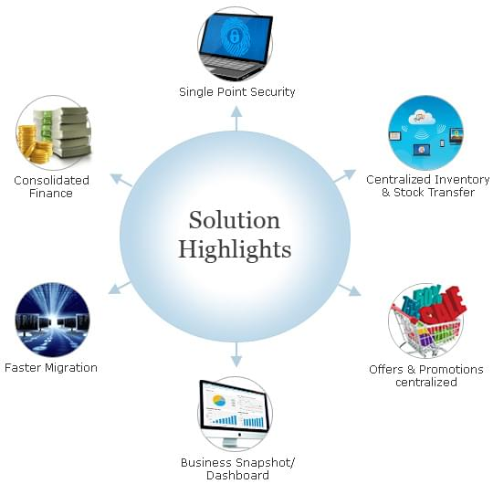 Web based point of sale solution highlights