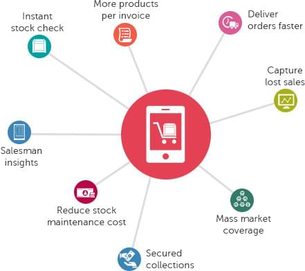 Distribution stock management app
