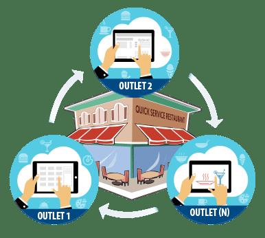Quick service restaurant food truck pos software