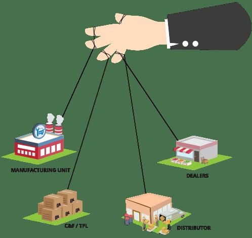 Auto Spares Dealership