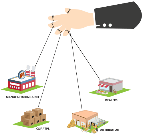 FMCG chain store distribution management