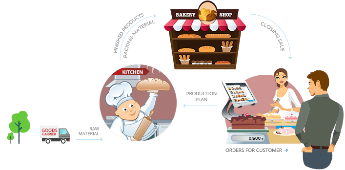 bakery shop cost accounting