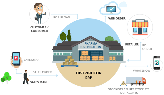 Pharma Distribution Management Software