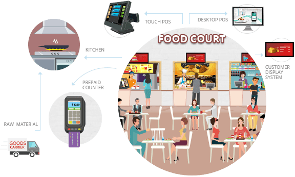 Food court POS Software