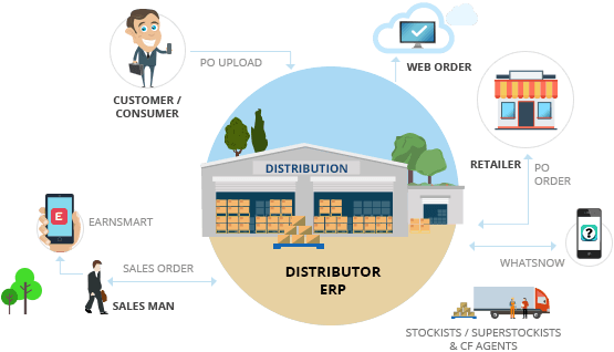 FMCG Distribution Management Software
