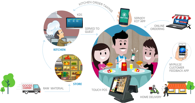 Restaurant Pos Software For Restaurant Billing Inventory