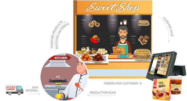 Sweet Shop POS Software