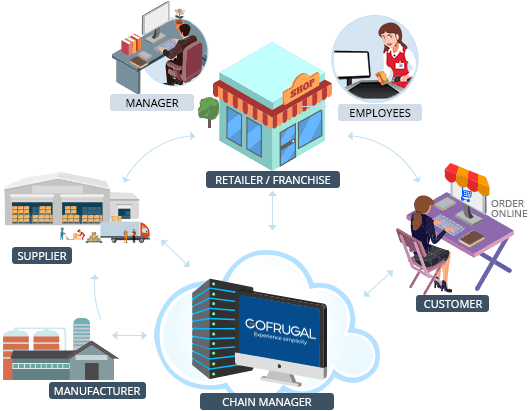 Retail management bazaarsoftware
